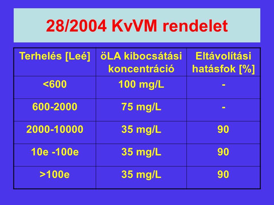 öLA kibocsátási koncentráció Eltávolítási hatásfok [%]